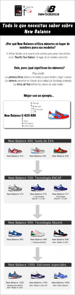 ¿Qué significan los números de tus zapatillas New Balance? - Un buen día en Madrid