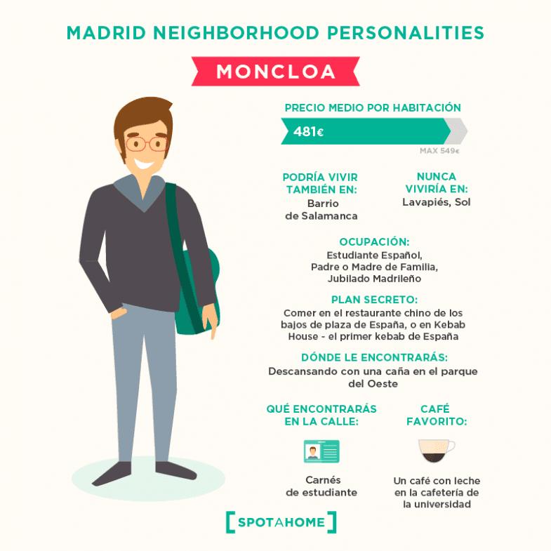 Dime cómo eres y te diré en qué barrio de Madrid tienes que vivir... y cuánto pagar por tu piso - Un buen día en Madrid